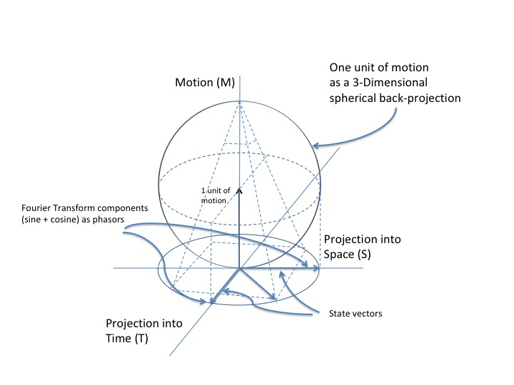 sphere projection
